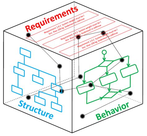 Commentary Model Based Systems Engineering For The Future