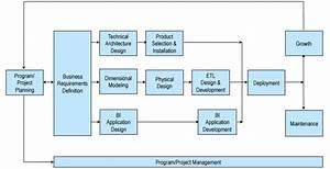 Kimball Dw  Bi Lifecycle Methodology