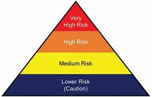 Covid 19 Pandemic Osha Unveils Worker Exposure Risk Chart