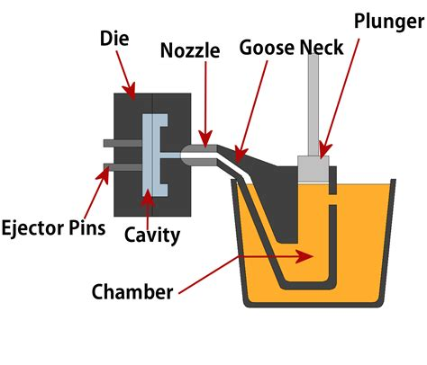Die Casting Process  Hot And Cold Chamber