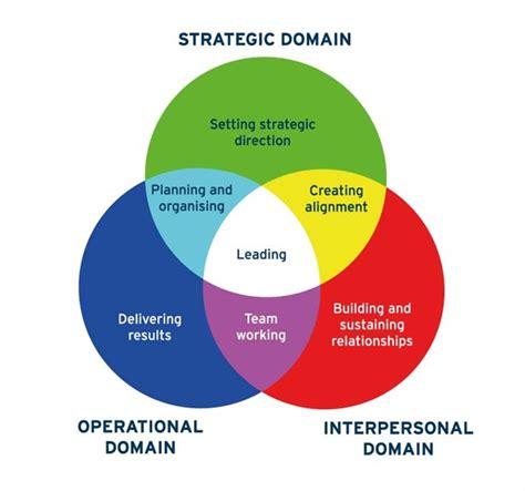 primary colours model  leadership change associates