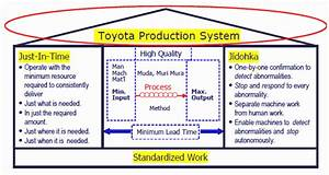 What Is Toyota Production System  Tps