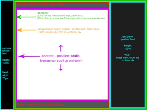 Div Position - html position fixed inside a div not taking proper