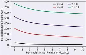 Black Hole Graph - Pics about space