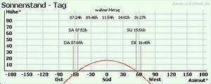 Azimut Berechnen Formel : das aktuelle datum und uhrzeit sonnenaufgang sonnenuntergang d mmerung und sonnenstand ~ Themetempest.com Abrechnung