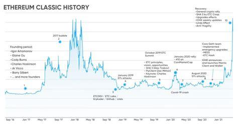 Ethereum Classic Price Prediction 2022 - Ethereum Classic ...