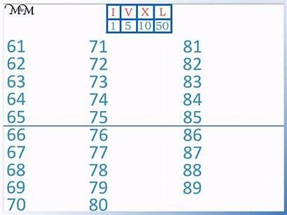 Roman Numerals Numbers Lx Chart Written Sixties
