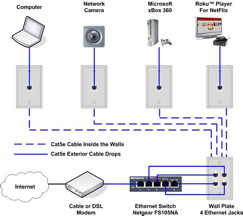 Ethernet Cord Wiring Diagram by How To Install An Ethernet For A Home Network