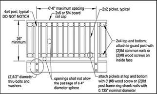 Deck Baluster Spacing Code Canada by Irc Deck Guardrailing Codes And More Decks Fencing