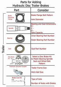 Surge Brake Coupler Recommendation For 2 16 Inch Hitch