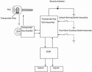 Toyota Yaris 2012 Wiring Diagram