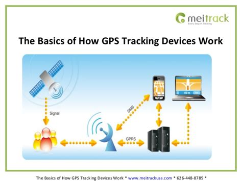 The Basics Of How Gps Tracking Devices Work