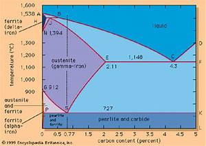 12   Equilibrium Phase Diagram Of The Iron