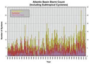 Hurricane Categories Chart