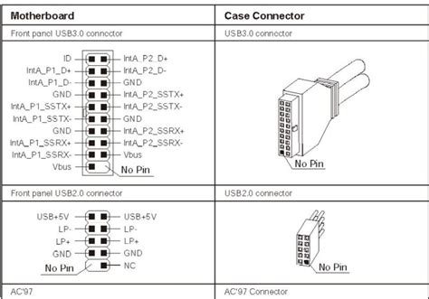 Usb Why Motherbard Headers Have Many Unused Pins