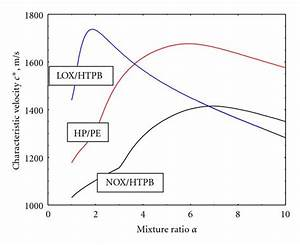 Theoretical Values Of Characteristic Velocity For