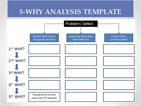 root  analysis tools  process