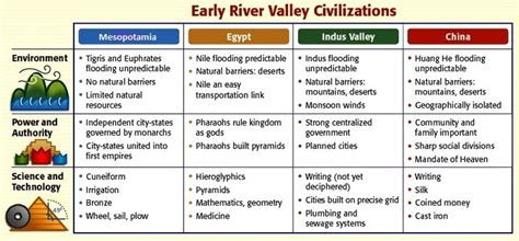 lesson  river valley civilizations coach rosse world