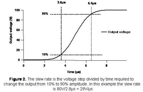 Slew Rate Vs Rise Time by Slew Definition What Is