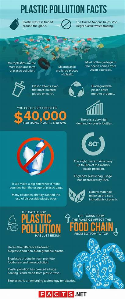 Pollution Plastic Facts Earth Infographics Alarming Geography