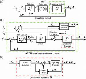 System Block Diagrams   A  Outer Loop Pid Control For