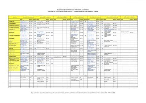 elections interieur gouv fr 28 images elections pr 233 sidentielles 2017 les r 233 sultats