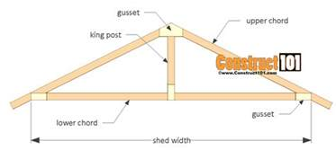 roof gusset step 2 set the end rafter on the shed wall