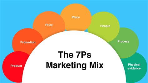 What S Marketing by How To Use The 7ps Marketing Mix Smart Insights
