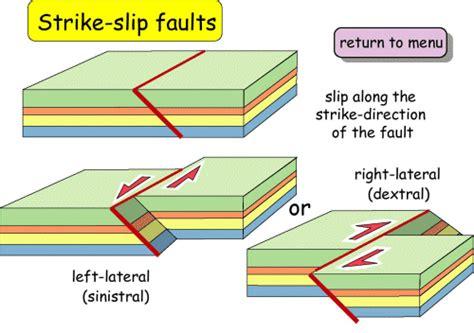 Faults - strike-slip faults