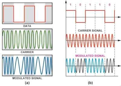 multichannel dds enables efficient fskpsk modulation ee