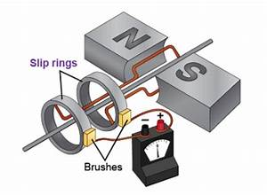 The Diagram Shows A Simple Electric Generator That Keisha