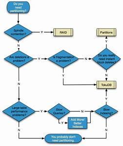Mysql Partitioning  A Flow Chart