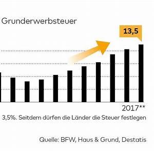 Grunderwerbsteuer Bayern Eigentumswohnung : grunderwerbsteuer neuer einnahmerekord welt ~ Lizthompson.info Haus und Dekorationen