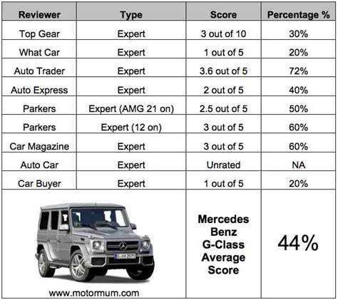 Mercedes Benz G-class Aggregated Car Reviews