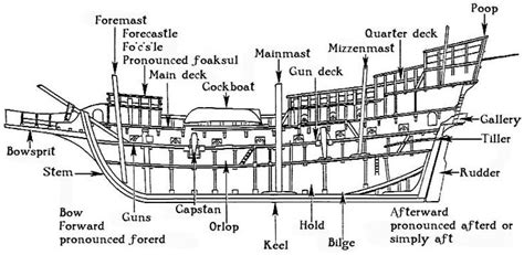 Parts Of A Boat Crossword by Shipsection Jpg 784 215 383 Homeschool History