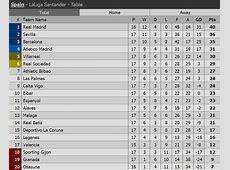 La Liga Table after Barcelona draw vs Villarreal Live Stream