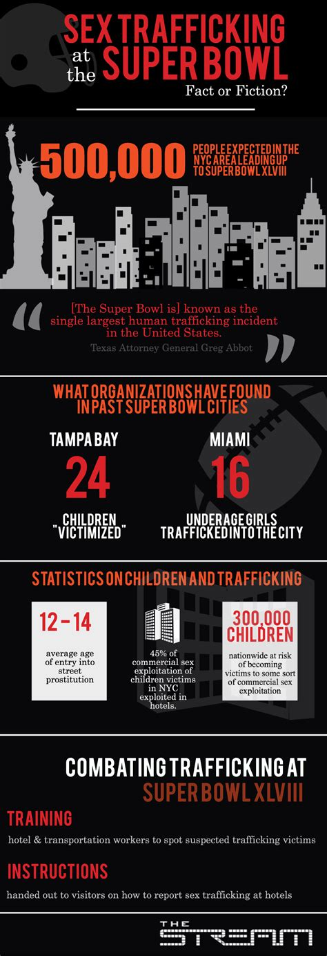 Sex Trafficking At The Super Bowl Infographic Al