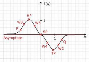 Asymptote Berechnen : graph komplexe e funktion abitur vorbereitung ~ Themetempest.com Abrechnung