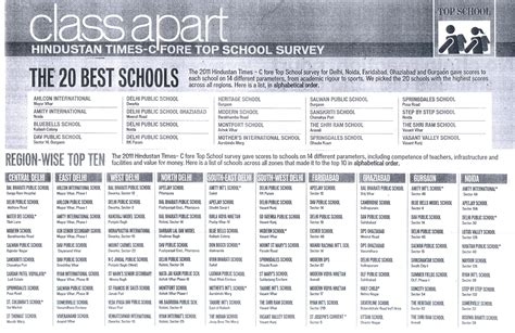 Hindustan Times C Fore Top School Survey