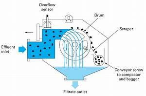 Pretreatments - Strainer  Wastewater Straining