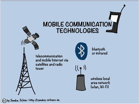 Mobile Communication Technologies