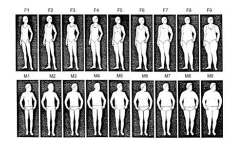 Obesity & Body Mass Index (bmi