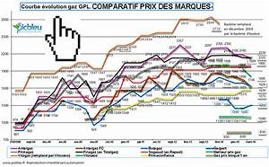 Comparatif Tarif Gaz : comment comparer les locations et le prix du gaz en citerne gpl ~ Maxctalentgroup.com Avis de Voitures