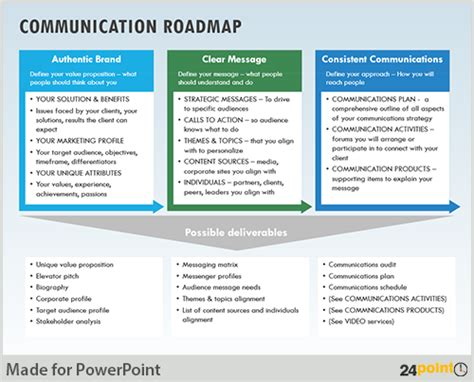 communication strategy formulating communication strategy on powerpoint slides