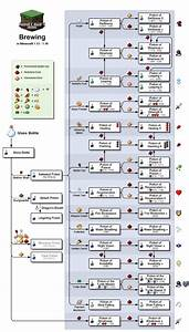 Brewing Official Minecraft Wiki