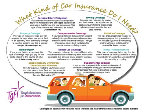 Infographic types of automatic coverage some types of what are the different types of auto insurance policies in know about the types of restaurant insurance coverage Auto Coverage Types - Thank Goodness For Insurance