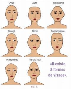 Forme Visage Homme : les diff rents types de vieillissement du visage article ~ Melissatoandfro.com Idées de Décoration