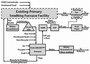 Process Block Diagram For The Nickel  Pgm Isaconverttm