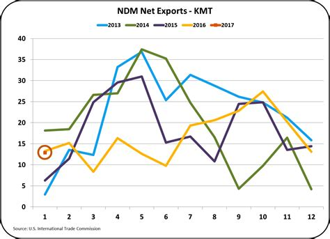 Milkprice Exports And Imports January Data Is Difficult