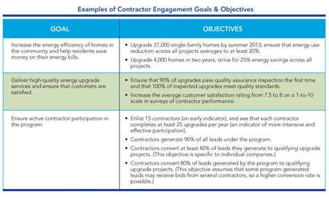 goals and objectives template contractor engagement workforce development set goals objectives residential program
